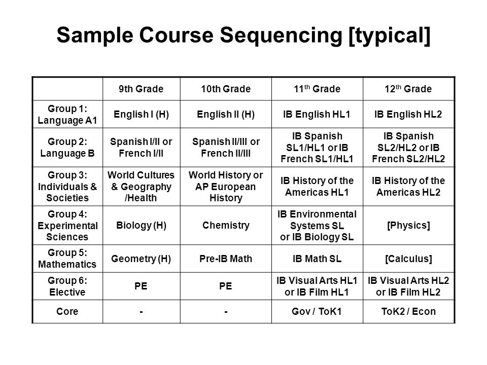 Sample Course Sequencing [typical]